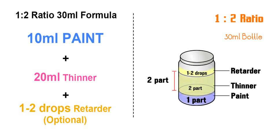 paint mixing ratio chart: Kenzbuilds guides colour schemes effects guide