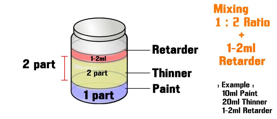 Spray Paint Mixing Ratio